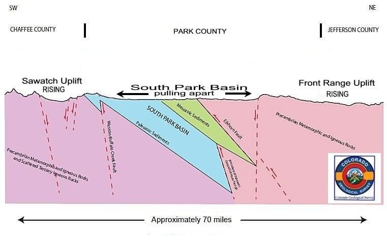 South Park Basin Pulling Apart Diagram