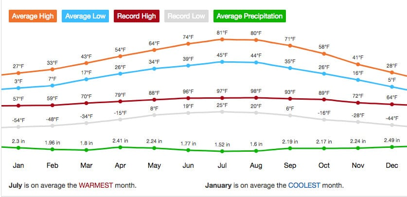 Steamboat Springs Colorado Average Monthly Temperature