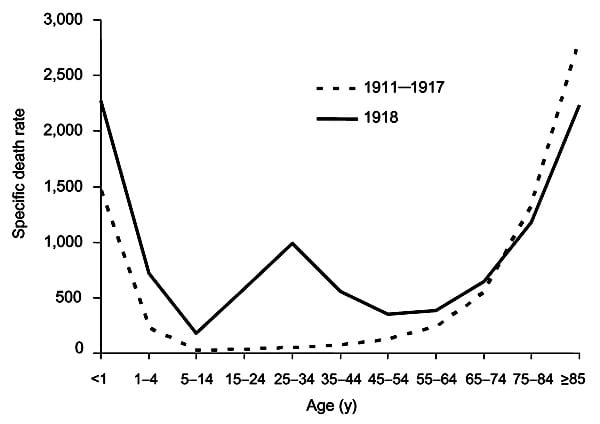 Spanish Flu 1918 Death Rate W Curve