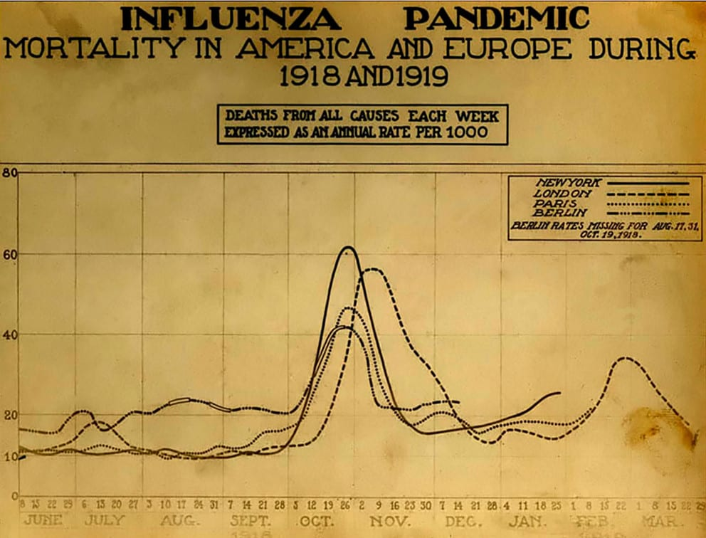 1918-1919 Spanish Flu Death Chart America and Europe