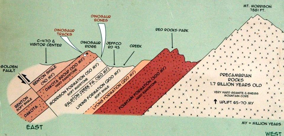Dakota Hogback East-West Geologic Cross-Section Golden Colorado